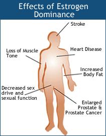 Prostatitis ösztrogén